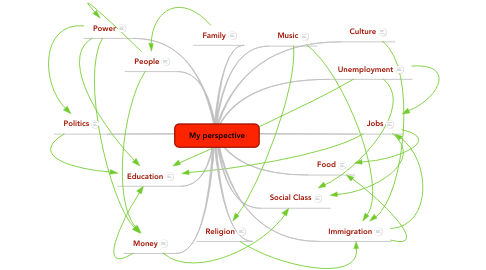 Mind Map: My perspective