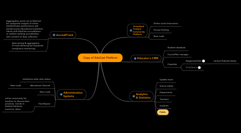 Mind Map: Copy of EduCast Platform