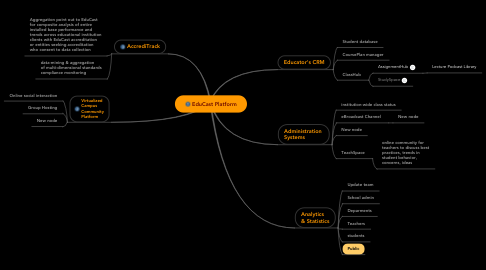 Mind Map: EduCast Platform