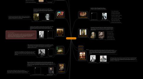 Mind Map: Movimientos Literarios.