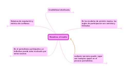 Mind Map: Nosotros, el medio