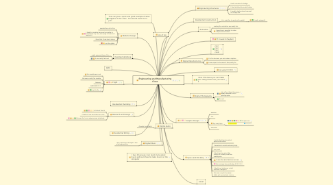 Mind Map: Engineering and Manufacturing Class