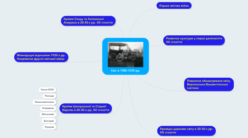 Mind Map: Світ в 1900-1939 рр.