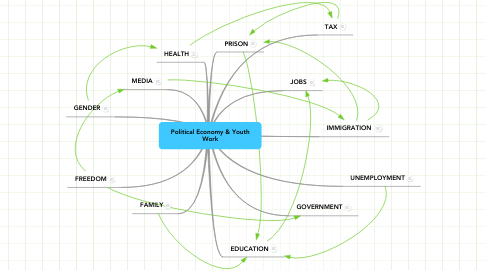 Mind Map: Political Economy & Youth Work