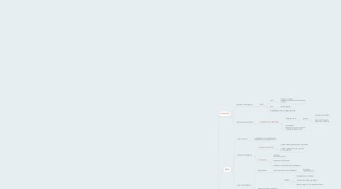Mind Map: Metolodia de la Investigacion