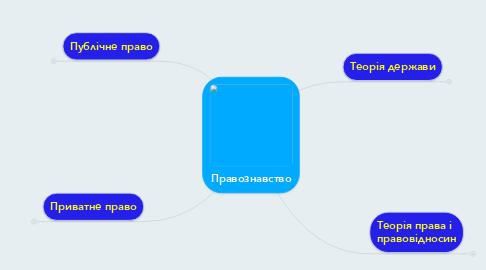 Mind Map: Правознавство