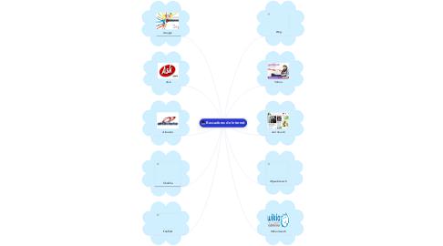 Mind Map: Buscadores de Internet