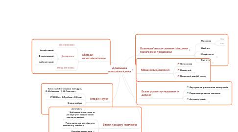 Mind Map: Дошкільна психолінгвістика