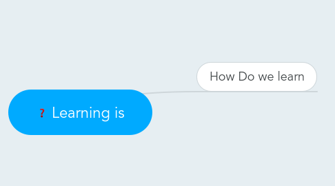 Mind Map: Learning is