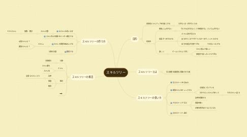 Mind Map: スキルツリー