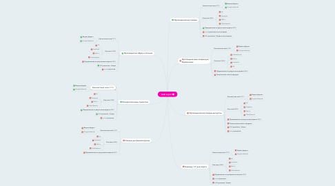 Mind Map: medi expert