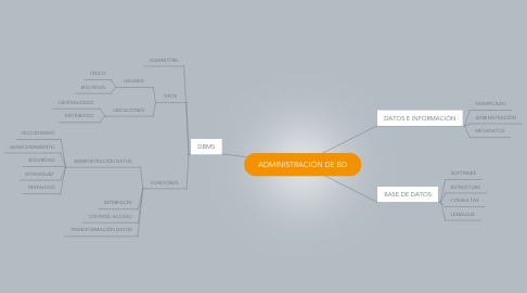 Mind Map: ADMINISTRACIÓN DE BD