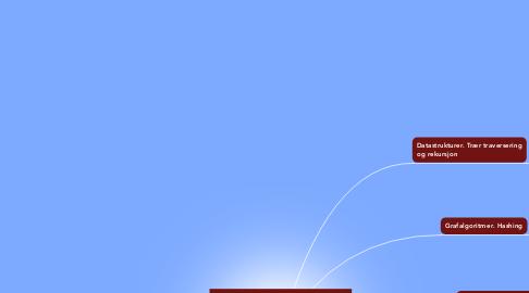 Mind Map: Algoritmer og datastrukturer