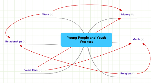 Mind Map: Young People and Youth Workers