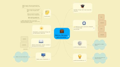 Mind Map: Medios y Recursos Instruccionales