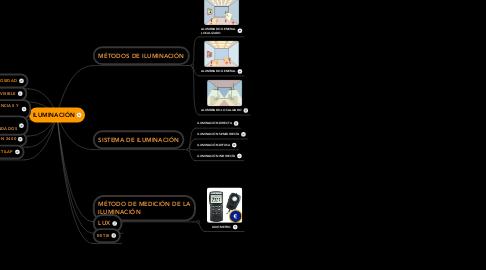 Mind Map: ILUMINACIÓN