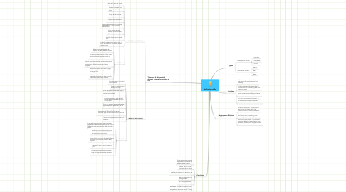 Mind Map: The Problem of Evil