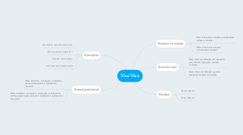 Mind Map: Mas/Mais