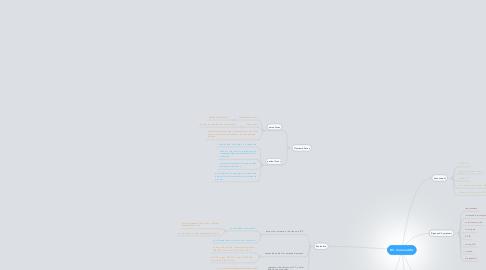 Mind Map: Mr. Coronartdis