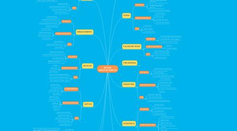 Mind Map: ESTILOS ARQUITECTÓNICOS