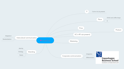 Mind Map: KeepCup