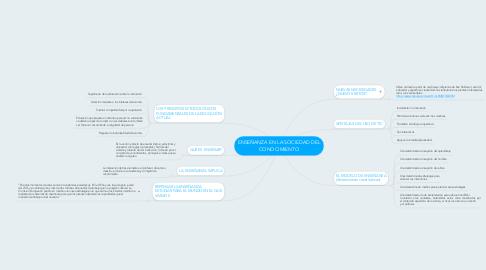 Mind Map: ENSEÑANZA EN LA SOCIEDAD DEL CONOCIMIENTO