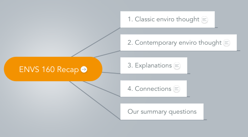 Mind Map: ENVS 160 Recap