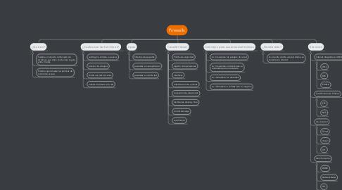 Mind Map: Firewalls