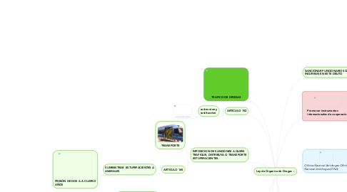 Mind Map: Ley de Organica de Drogas