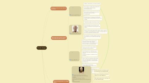 Mind Map: Mundo Antiguo