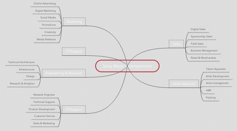 Mind Map: Sony Music Entertainment