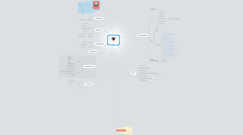 Mind Map: 22y/o Graduated so what's next?