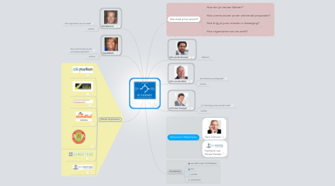 Mind Map: MiniSymposium 2 oktober 2014