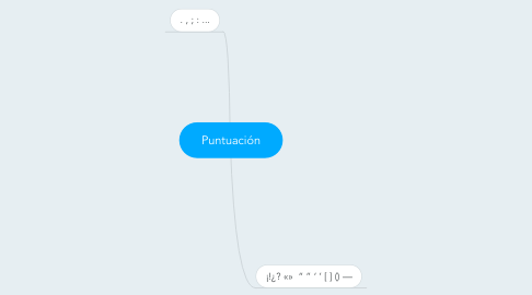 Mind Map: Puntuación