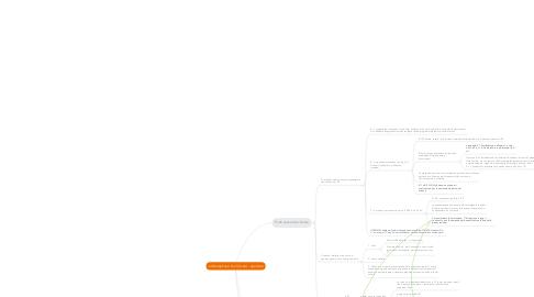 Mind Map: Call Center - operativo