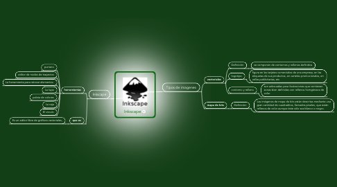 Mind Map: Inkscape