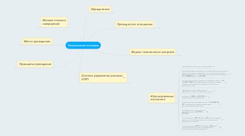 Mind Map: Таможенный контроль