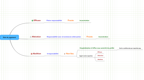 Mind Map: Etat du jugement