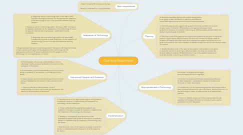 Mind Map: Case Study Requirements