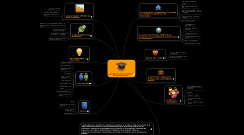 Mind Map: LA ENSEÑANZA EN LA SOCIEDAD DEL CONOCIMIENTO
