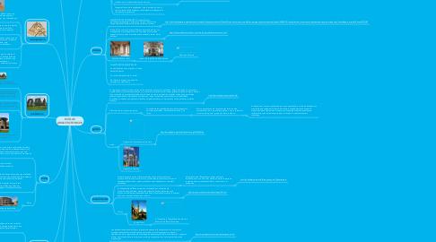 Mind Map: ESTILOS ARQUITECTONICOS