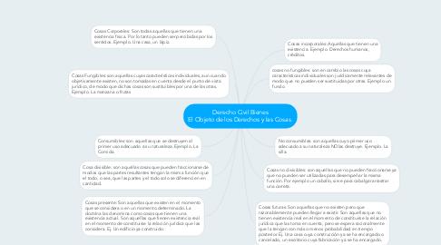 Mind Map: Derecho Civil Bienes El Objeto de los Derechos y las Cosas.