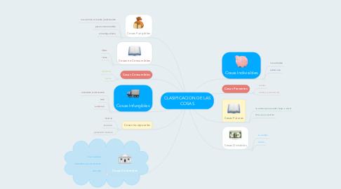 Mind Map: CLASIFICACION DE LAS COSAS
