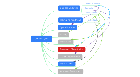 Mind Map: Content Types