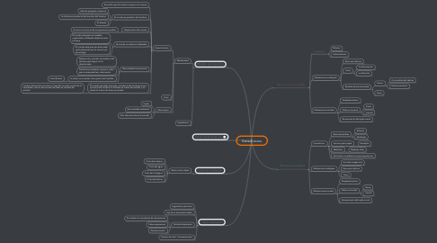 Mind Map: Extractivismo