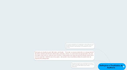 Mind Map: Definições e Finalidades da Auditoria