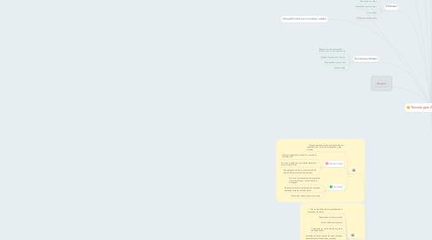 Mind Map: Tecnologías Aplicadas a BI