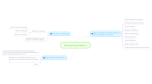 Mind Map: New Learning Chapter 1