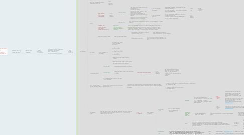Mind Map: Входящие звонки