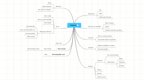Mind Map: Viisiteam